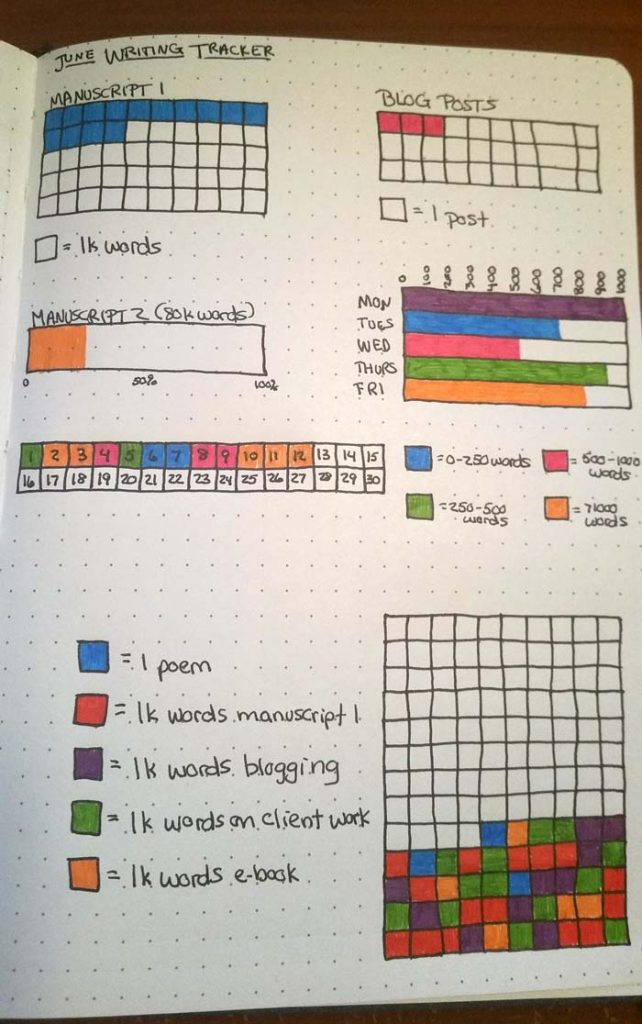 Bullet Journal Writing Trackers